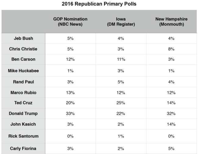 Primary Brief_GOP Polls_19 Jan 2016