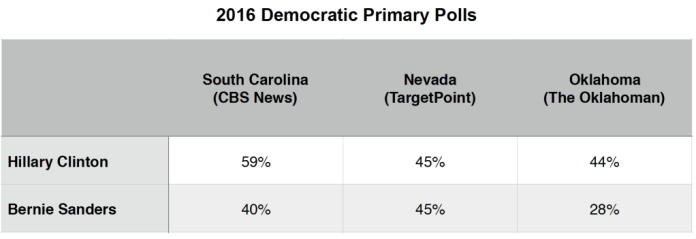 Primary Brief_Dem Polls_15 Feb 2016
