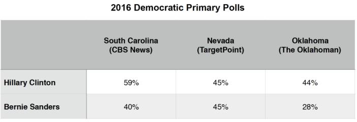 Primary Brief_Dem Polls_15 Feb 2016