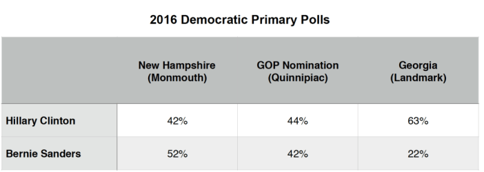 Primary Brief_Dem Polls_8 Feb 2016