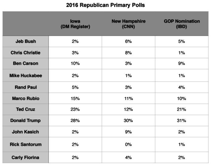 Primary Brief_GOP Polls_1 Feb 2016