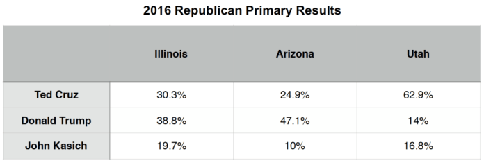Primary Brief_GOP Polls_28 March 2016