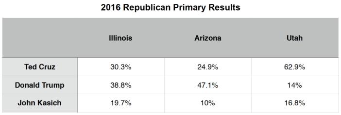 Primary Brief_GOP Polls_28 March 2016