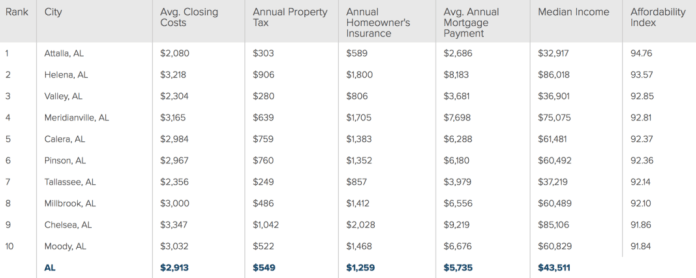 Alabama Most Affordable Citites List via SmartAsset