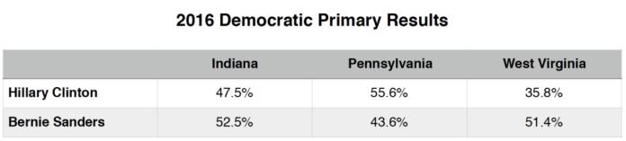 Primary Brief_Dem Polls_16 May 2016