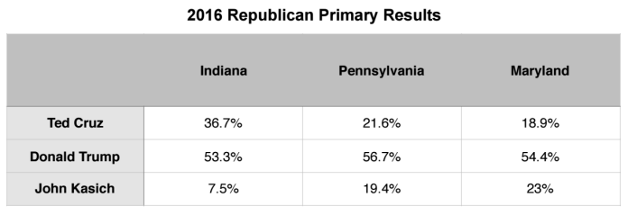 Primary Brief_GOP Polls_9 May 2016