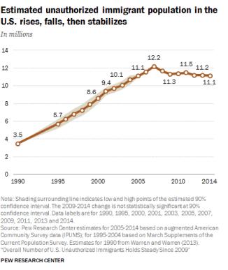 illegal-immigration-statistics