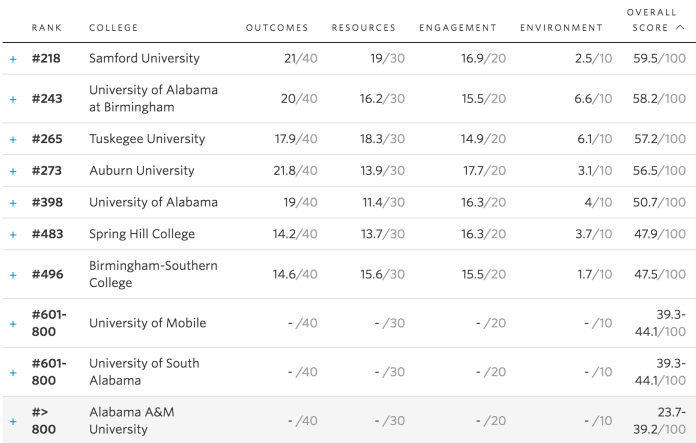 wsj-alabama-college-rankings-2016