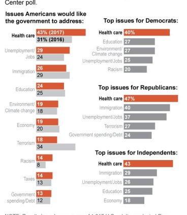 Health Care poll Jan 2017