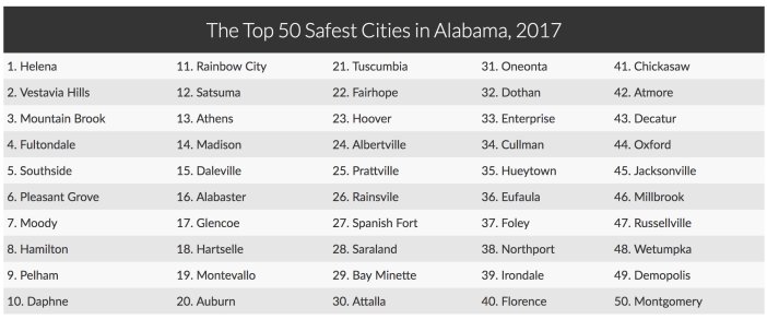 2017 safest cities in Alabama