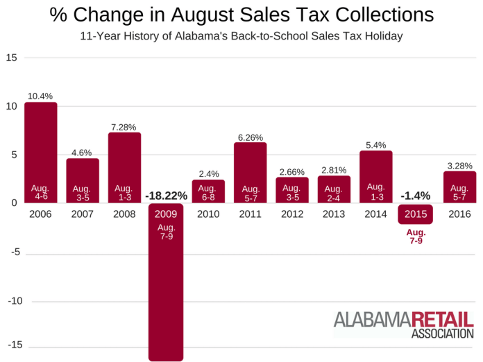 August-Sales-Tax-Collections-2006-2016