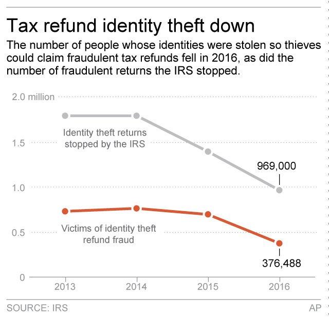 IRS fraud