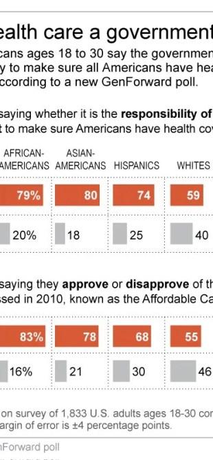 poll health care study