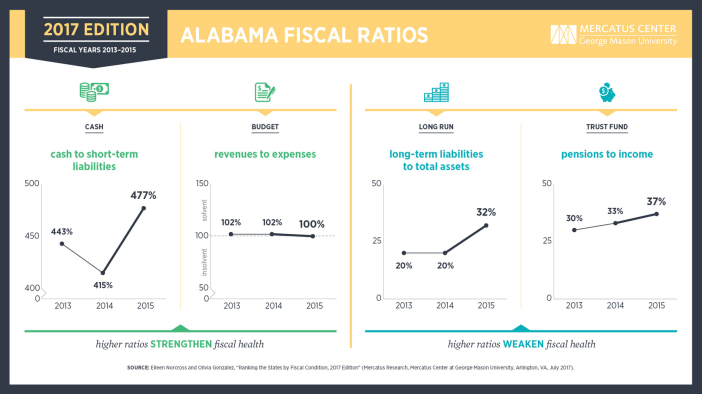 Alabama fiscal ratios 2017