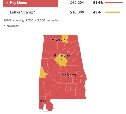Alabama election results