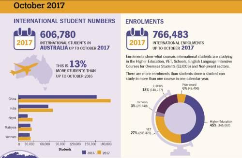 külföldi diákok száma ausztráliában