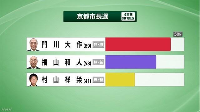 真🌸保守速報!【京都市長選】現職の門川氏が新人2人を上回る。