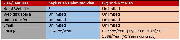 aapkaweb unlimited vs Bigrock Pro hosting plan