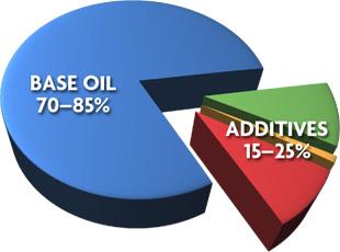 Base-Oil-1