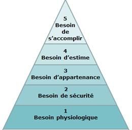"""Résultat de recherche d'images pour """"pyramide de maslow"""""""