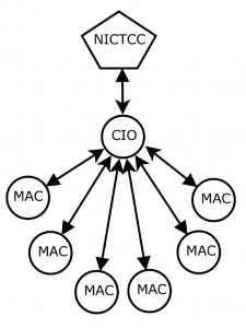 NICTCC