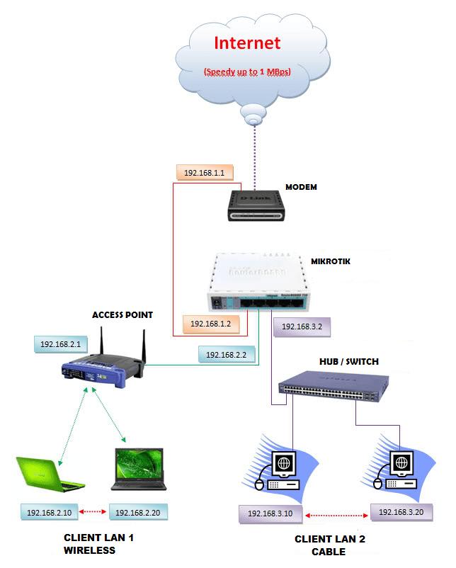 Perangkat Akses Internet : perangkat, akses, internet, Perangkat, Untuk, Akses, Internet, Learning