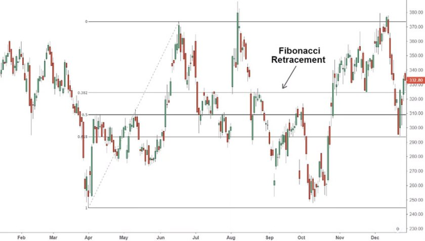 Fibonacci Retracement نسب فيبوناتشي