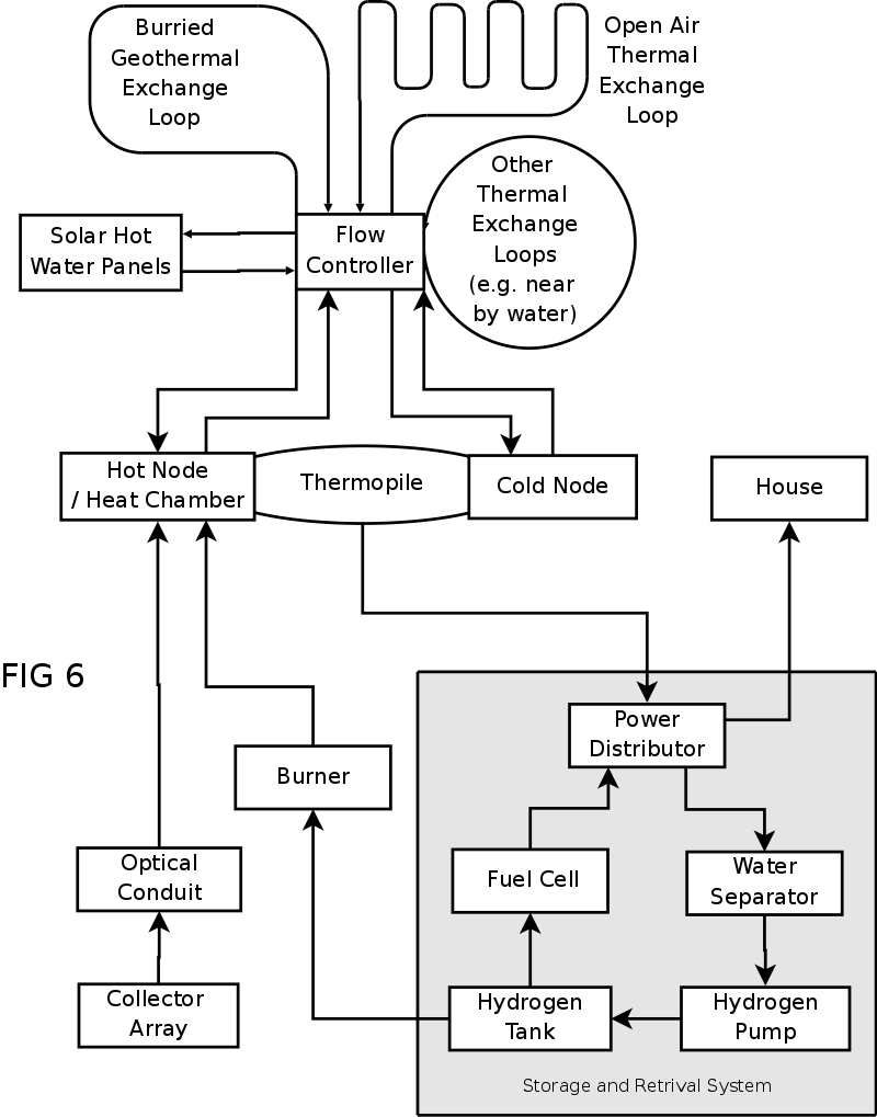 Mechanical/Thermo-voltaic Solar Power System