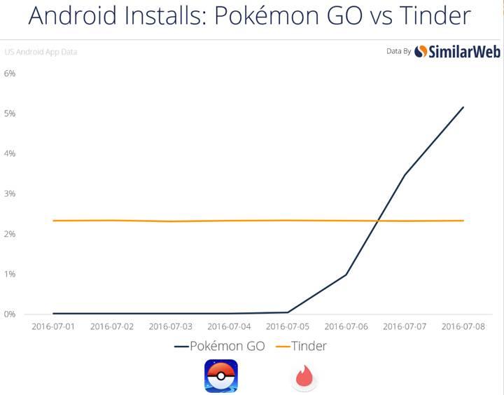 pokemon-more-popular-tinder