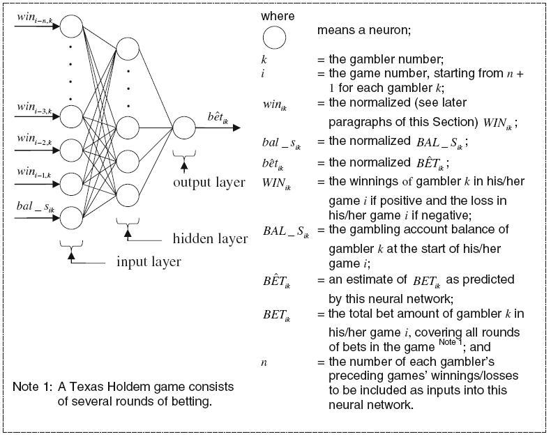 Gambler-ANNstructure-M1