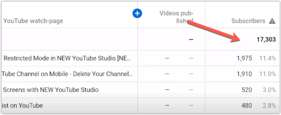YouTube Analytics Explained And How to Use Them for Channel Growth 9