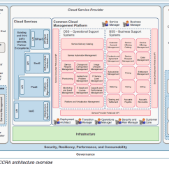 Saas Architecture Diagram Wiring For Bt Openreach Master Socket 5c Alan Street Page 3