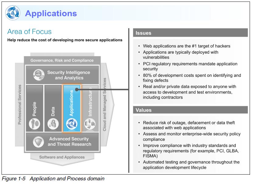 Application Security Ibm