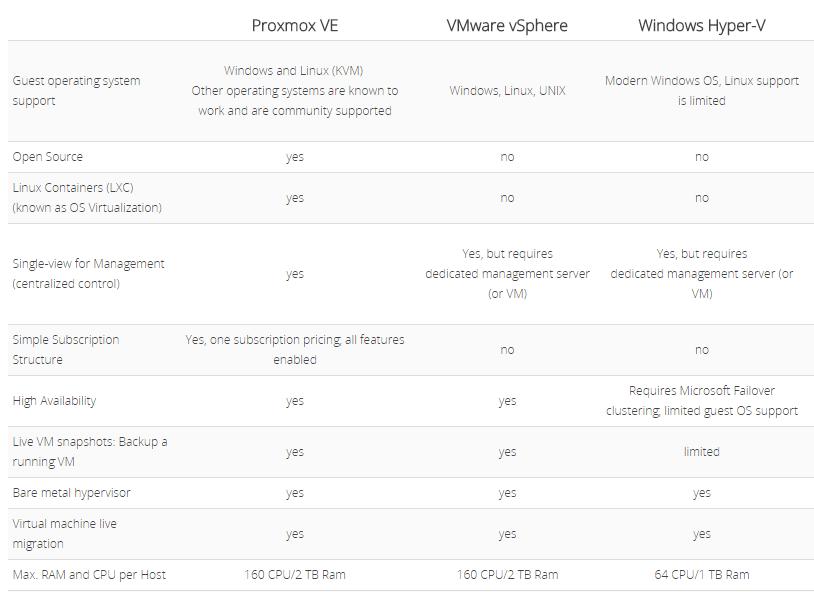 Perbandingan VMware vSphere, Hyper-v, Proxmox