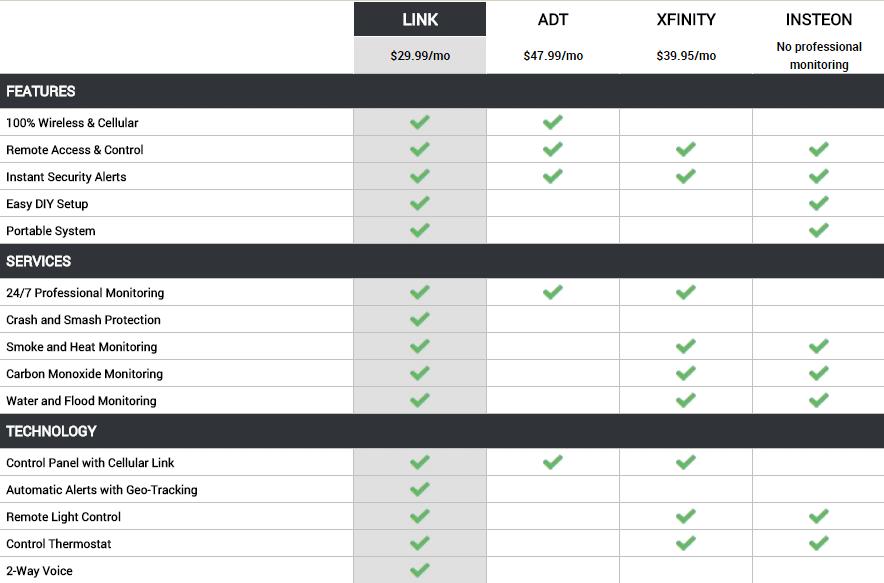 Xfinity Security Alarm