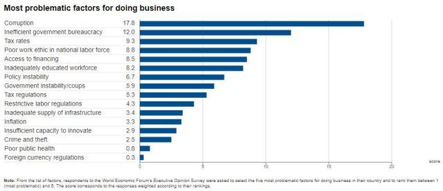 Най-проблематичните фактори за правене на бизнес