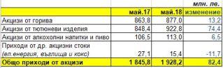 Данни на МФ