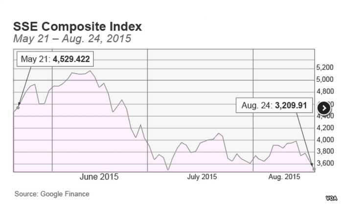 Global Stock and Oil Prices Plunge