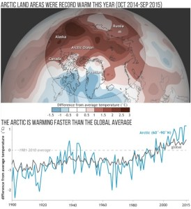Average temperature from October 2014-September 2015 compared to the 1981-2010 average (top). Annual temperatures for the Arctic compared to the whole globe since 1900 (bottom). (Credit: NOAA Climate.gov image)