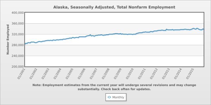 Alaska Unemployment Rate at 6.5% in December