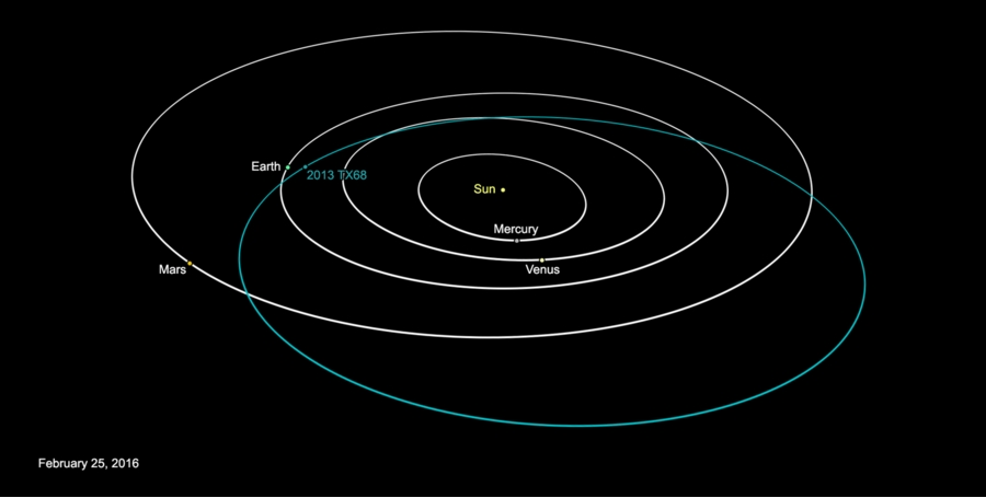This graphic depicts the orbit of asteroid 2013 TX68. The asteroid will fly by Earth on March 8. The asteroid poses no threat to Earth during this flyby or in the foreseeable future. Image credit: NASA/JPL-Caltech Image credit: NASA/JPL-Caltech