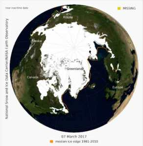 Arctic sea ice reached 14.42 million square kilometers (5.57 million square miles) on 7 March 2017. Credit: NSIDC/NASA.