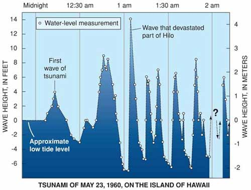 Could Underwater Sound Waves be the Key to Early Tsunami Warnings?