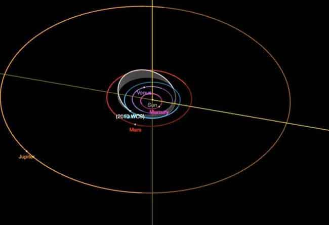 Orbit diagram for the near-Earth asteroid 2010 WC9, which will fly by Earth on May 15, 2018. Credit: NASA/JPL-Caltech (CNEOS)