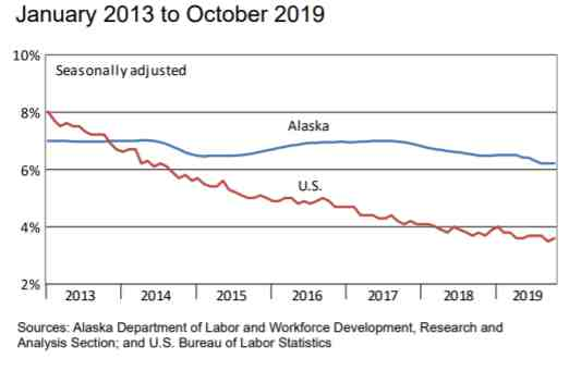October  Jobs up 0.4% from Last Year; Unemployment Rate at 6.2%