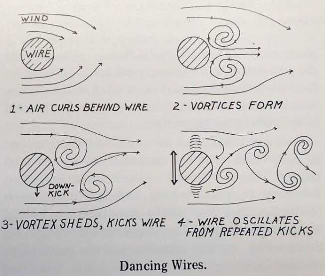 Mystery of the Dancing Wires Revealed