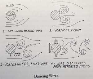 "A diagram from ""Alaska Science Nuggets"" shows the science behind mysterious dancing power wires."