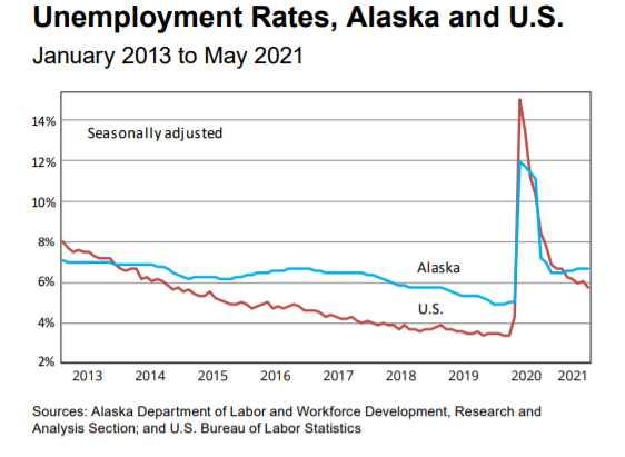May Jobs up 5.7% from May 2020