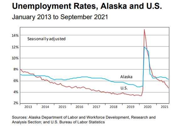 September jobs up 3.8 percent from September 2020