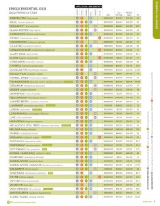 Doterra essential oils safety chart also how much should  dilute my alaska healer rh alaskahealer